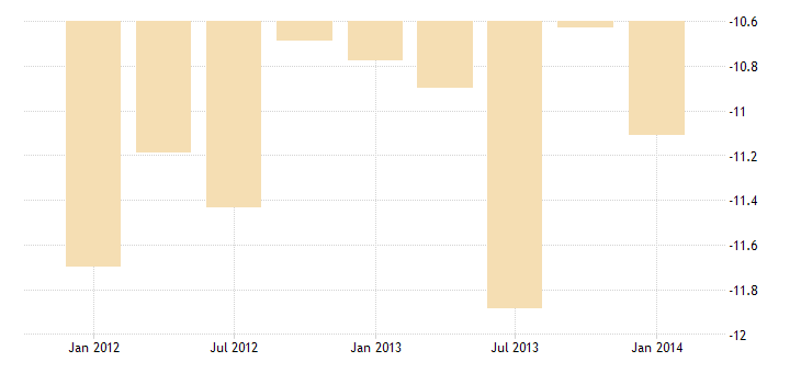 united states u s government grants excluding military bil of $ q sa fed data