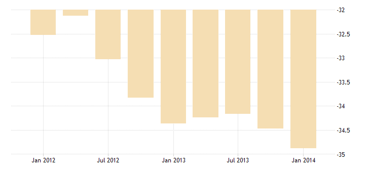 united states u s government income payments on foreign assets in u s  bil of $ q nsa fed data
