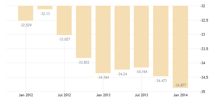 united states u s government income payments on foreign assets in u s  bil of $ q sa fed data