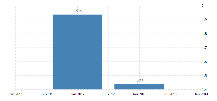 united states u s government income receipts on assets abroad bil of $ a na fed data