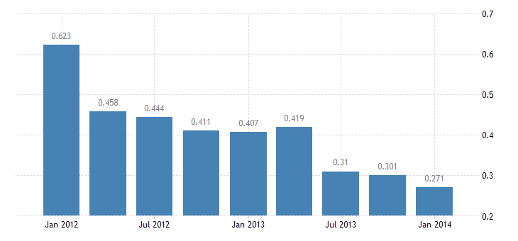 united states u s government income receipts on assets abroad bil of $ q nsa fed data