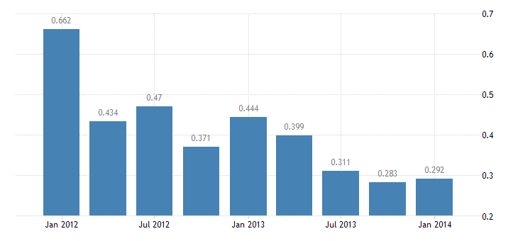 united states u s government income receipts on assets abroad bil of $ q sa fed data