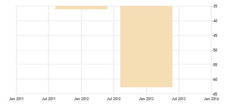 united states u s liabilities to unaffiliated foreigners reported by u s nonbanks bil of $ a na fed data