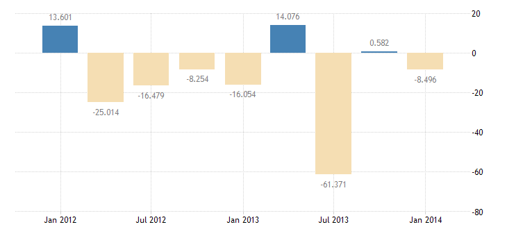 united states u s liabilities to unaffiliated foreigners reported by u s nonbanks bil of $ q nsa fed data
