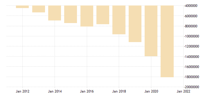 united states u s net international investment position mil of dollar fed data