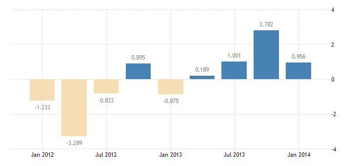 united states u s official reserve assets abroad net bil of $ q sa fed data