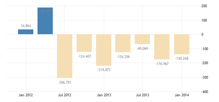 united states u s private assets abroad net bil of $ q sa fed data