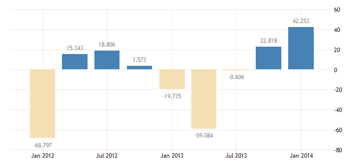 united states u s private assets claims on foreigners reported by nonbanks bil of $ q sa fed data
