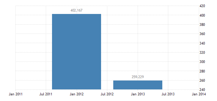 united states u s private assets claims reported by u s banks nie bil of $ a na fed data
