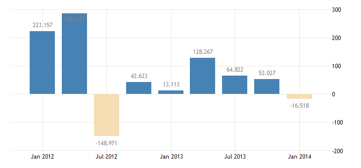 united states u s private assets claims reported by u s banks nie bil of $ q nsa fed data