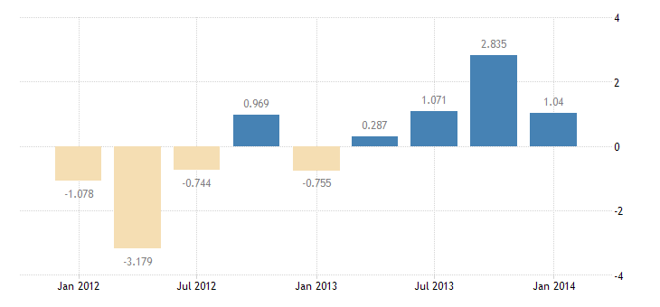 united states u s reserve position in the imf bil of $ q sa fed data