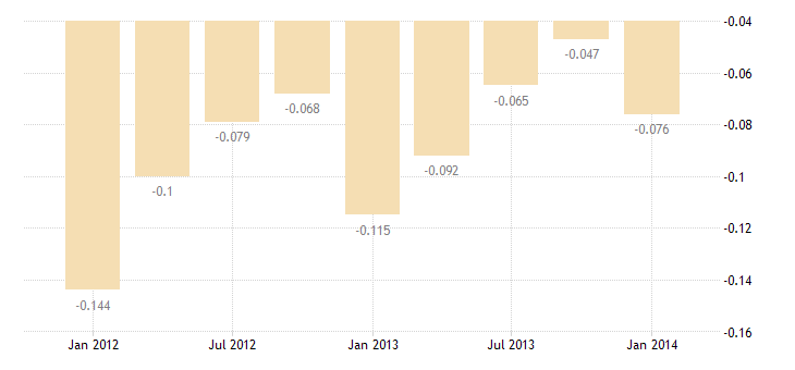 united states u s reserves of foreign currencies bil of $ q nsa fed data