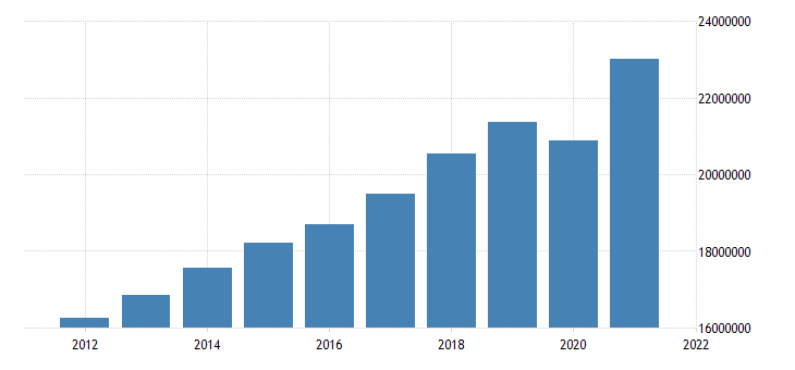 united states u s total gross domestic product by state mil of $ a na fed data