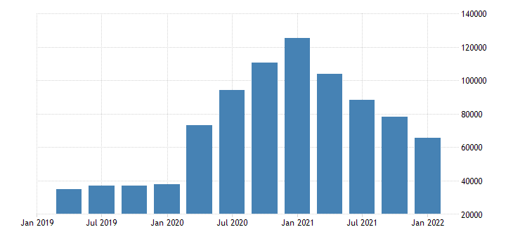 united states unemployed job losers for connecticut fed data