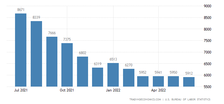 United States Unemployed Persons