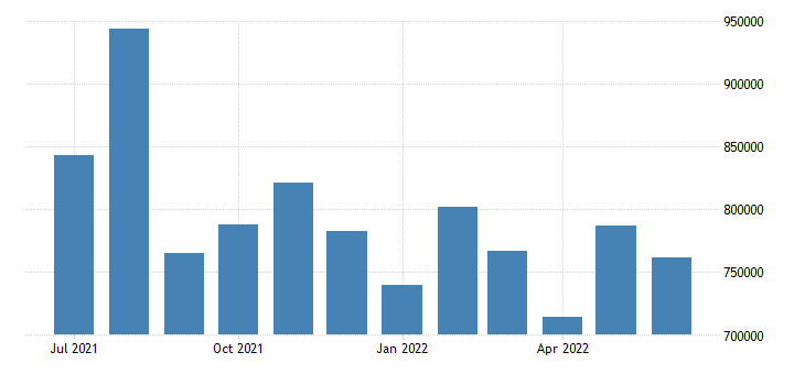 united states unemployed population aged 15 24 females for the united states persons sa fed data