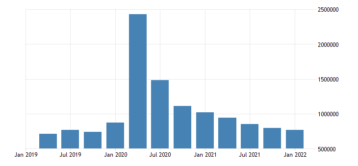 united states unemployed population aged 15 24 females for the united states persons sa quarterly fed data