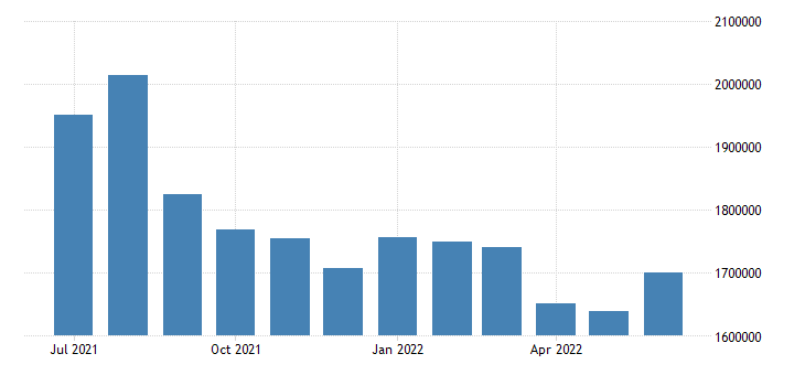 united states unemployed population aged 15 24 total for the united states persons sa fed data