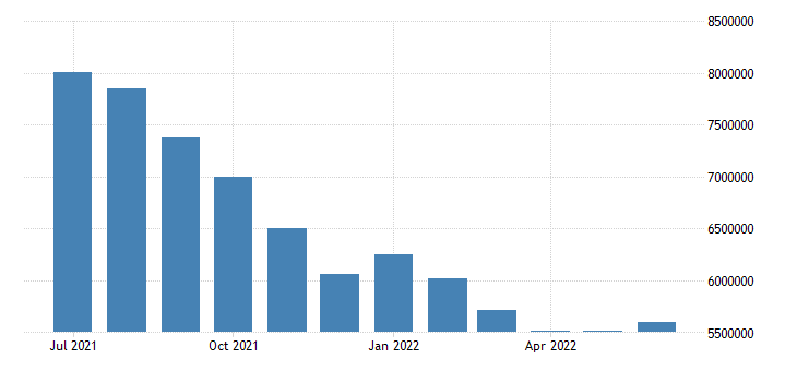 united states unemployed population aged 15 64 all persons for the united states persons sa fed data