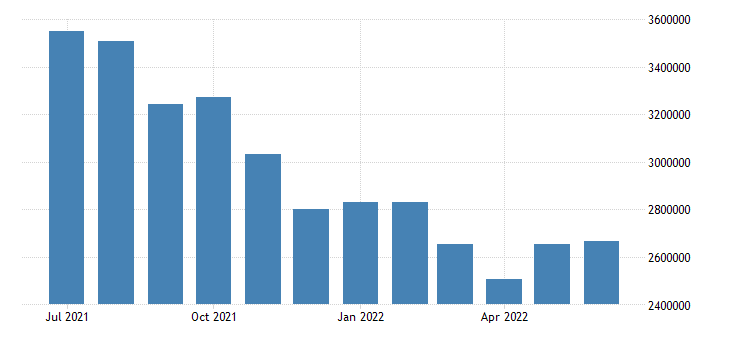 united states unemployed population aged 15 64 females for the united states persons sa fed data