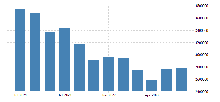 united states unemployed population aged 15 74 females for the united states persons sa fed data