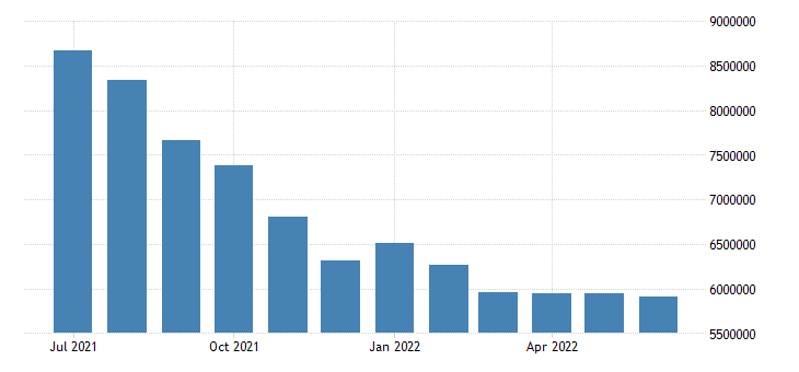 united states unemployed population aged 15 and over all persons for the united states persons sa fed data
