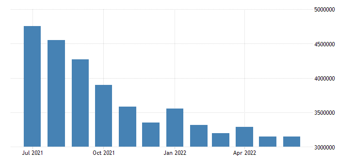 united states unemployed population aged 15 and over males for the united states persons sa fed data