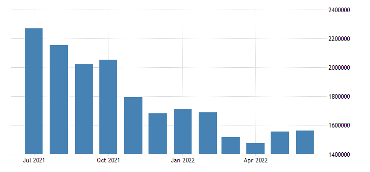 united states unemployed population aged 25 54 females for the united states persons sa fed data