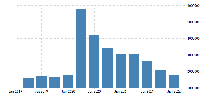 united states unemployed population aged 25 54 males for the united states persons sa quarterly fed data