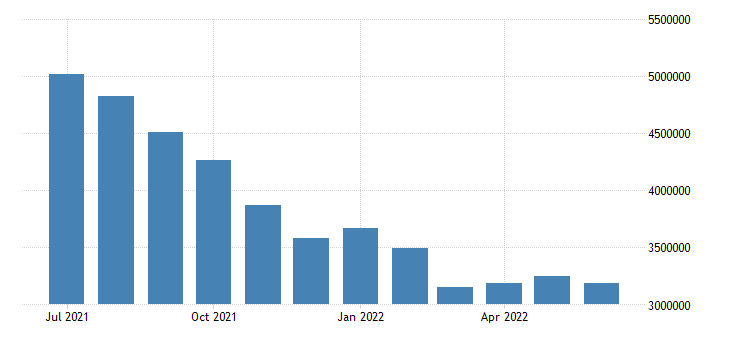 united states unemployed population aged 25 54 total for the united states persons sa fed data