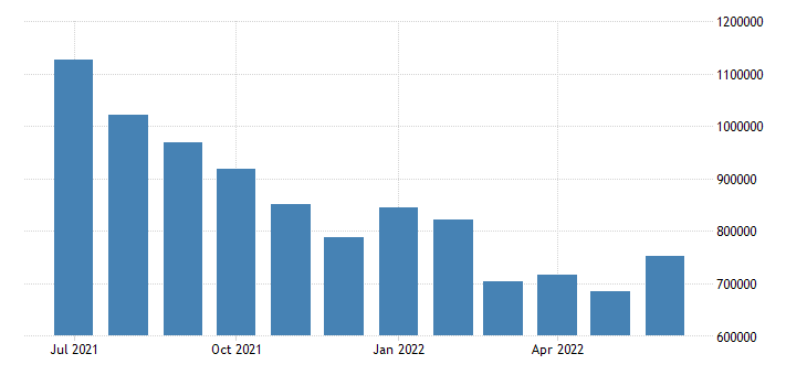 united states unemployed population aged 55 64 all persons for the united states persons sa fed data