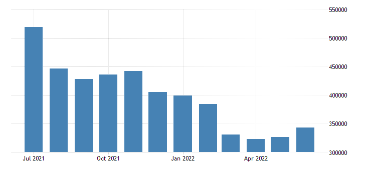 united states unemployed population aged 55 64 females for the united states persons sa fed data