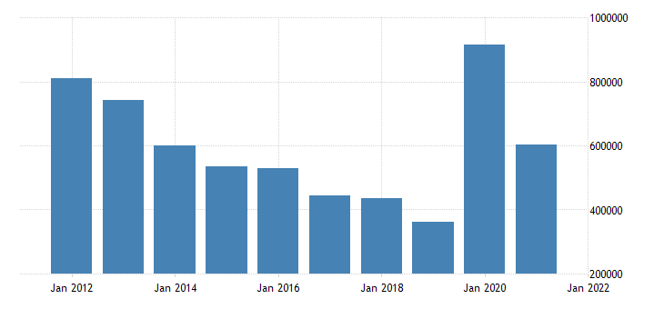 united states unemployed population aged 55 64 males for the united states fed data