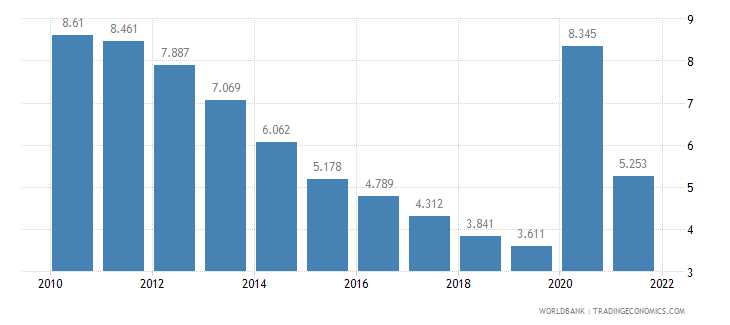 united states unemployment female percent of female labor force wb data