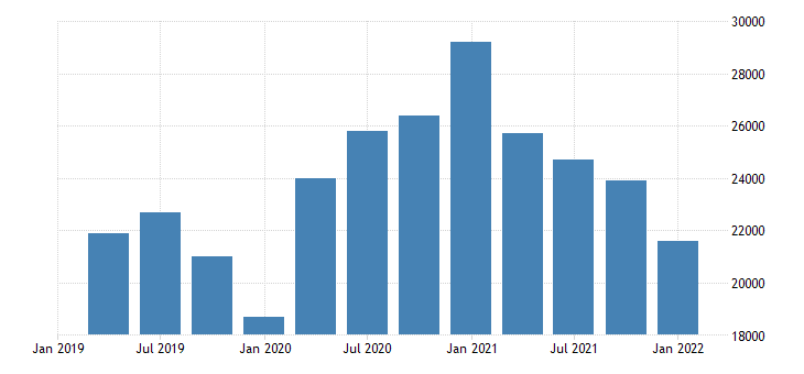 united states unemployment level for alaska fed data