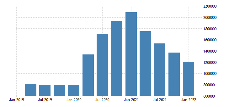 united states unemployment level for california fed data