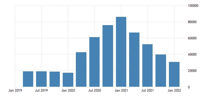 united states unemployment level for hawaii fed data
