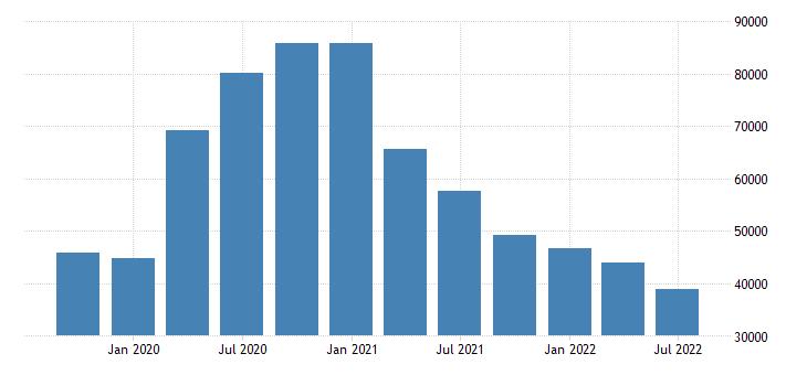 united states unemployment level for kansas fed data