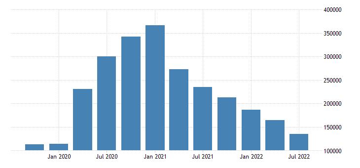united states unemployment level for massachusetts fed data