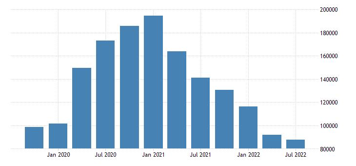 united states unemployment level for missouri fed data