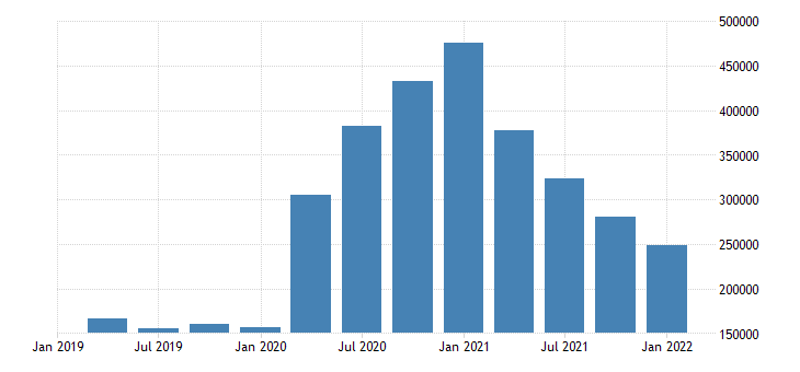 united states unemployment level for new jersey fed data
