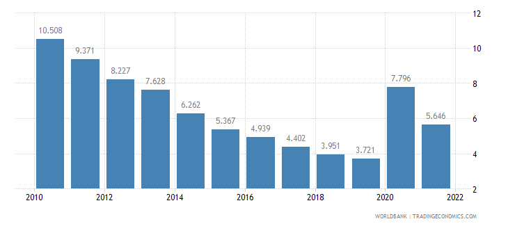 united states unemployment male percent of male labor force wb data