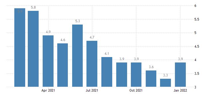 united states unemployment rate in abilene tx msa percent m nsa fed data