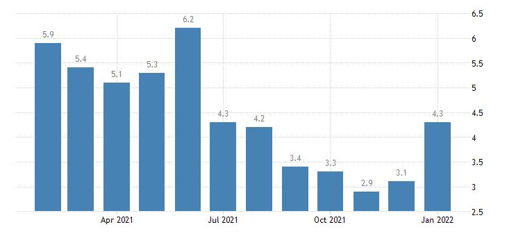 united states unemployment rate in albany ga msa percent m nsa fed data