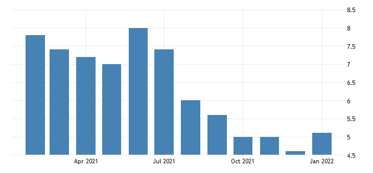 united states unemployment rate in albuquerque nm msa percent m nsa fed data