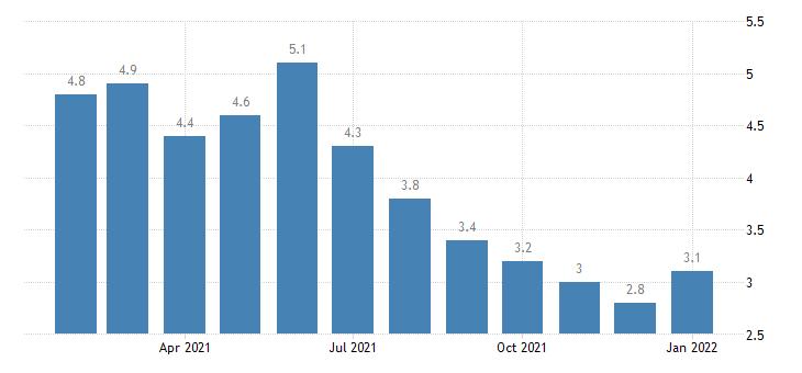 united states unemployment rate in alexandria la msa percent m nsa fed data