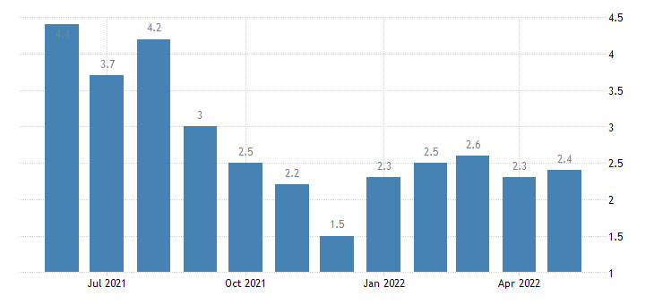 united states unemployment rate in allen county in percent m nsa fed data
