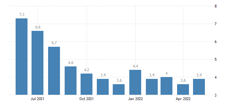 united states unemployment rate in allen parish la percent m nsa fed data