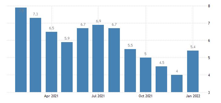 united states unemployment rate in allentown bethlehem easton pa nj msa percent m nsa fed data
