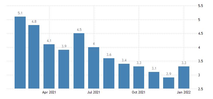 united states unemployment rate in amarillo tx msa percent m nsa fed data